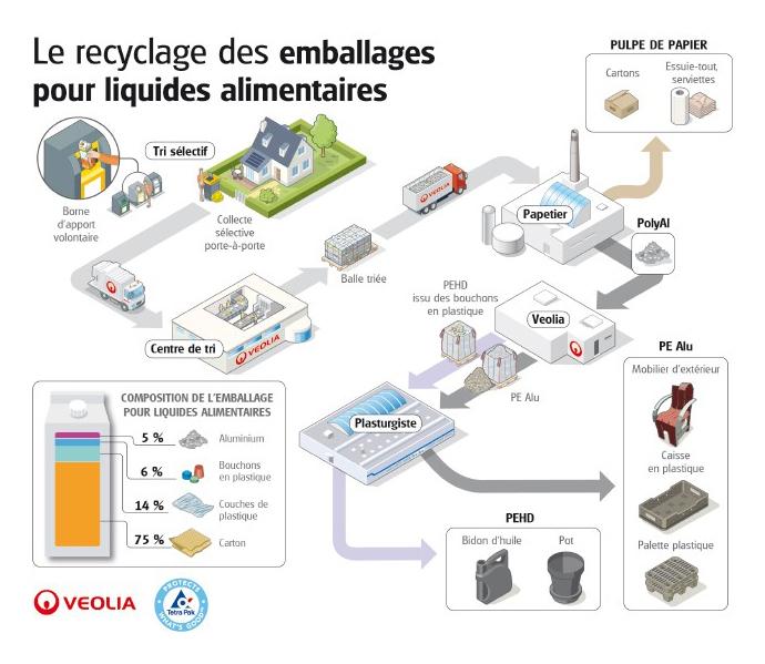 Circuit de recyclage PolyAl by Guéry