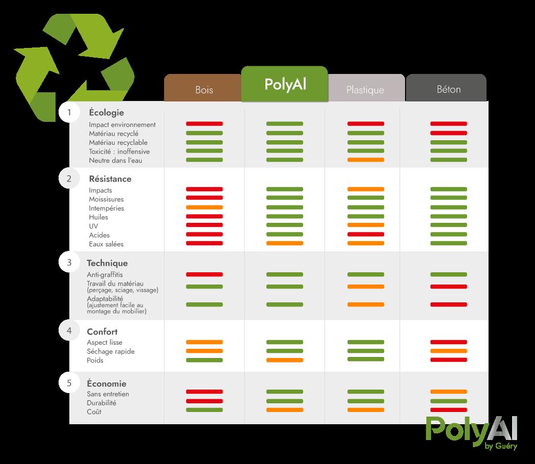comparaison du bois, plastique, béton et PolyAl - Aspects techniques